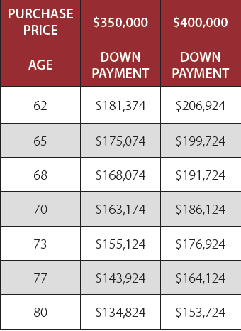 I recently bought a house, at age 70.?