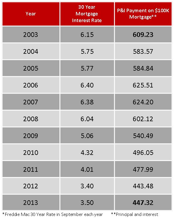 Average 30 Year Mortgage Rates