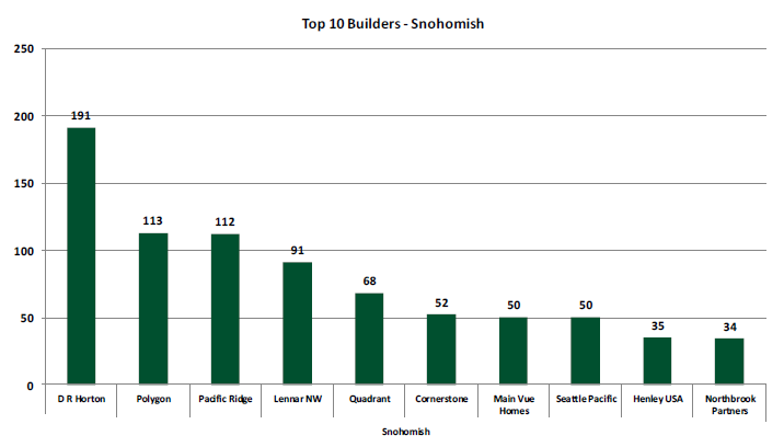 New Construction Homes Snohomish County