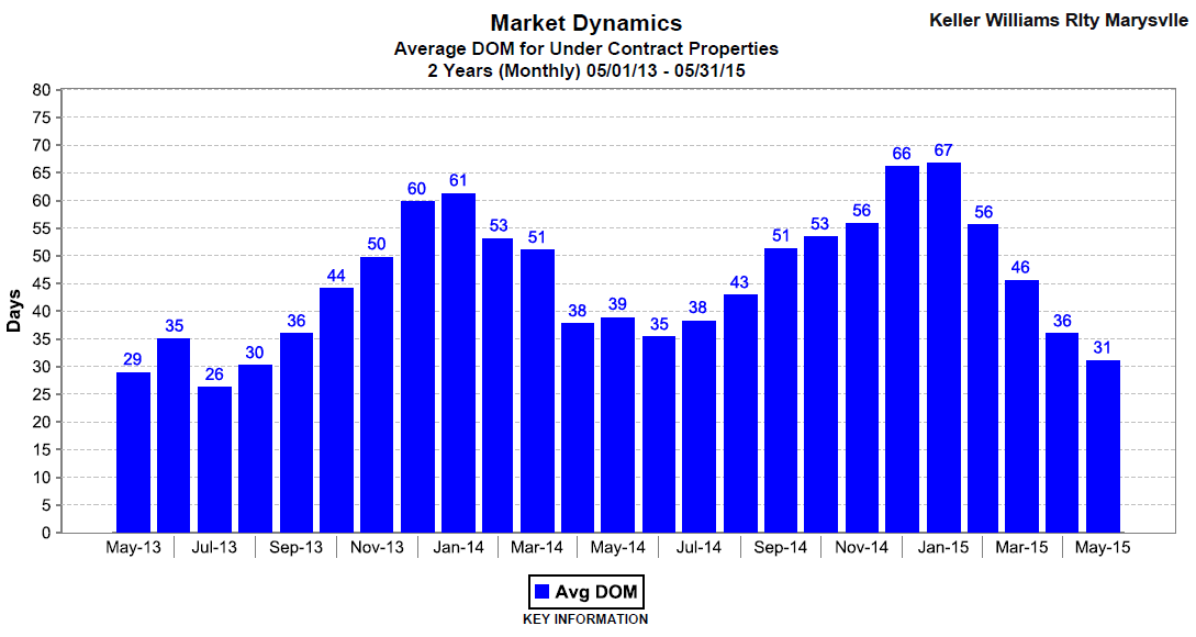Average Days on Market for May 2015