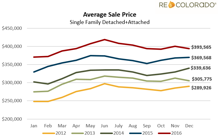 Denver Average Sales Price