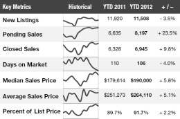 Charleston Real Estate Market Update