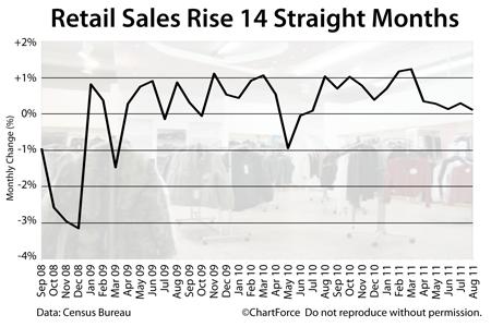 Retail Sales 2008-2011
