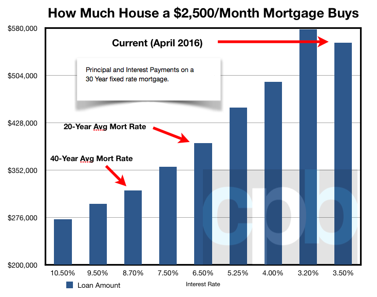 2500_month_mortgage