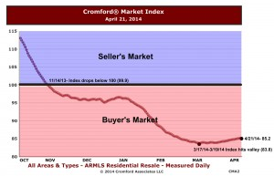Cromford Market Index