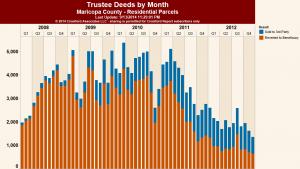 Trustee Deeds-2008-2012