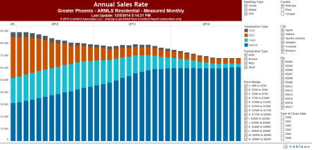 20141208-AnnualizedSales_per_Year