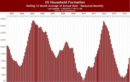 20150131-CromfordRpt_US Household Formation 12 mth 4Q2014
