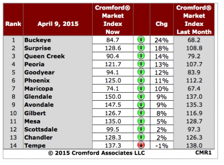 Cromford Market Index By Major City