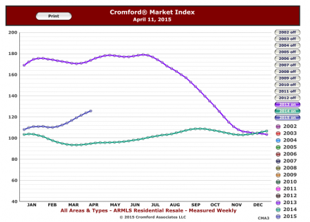 Cromford Market Index- 3 year history