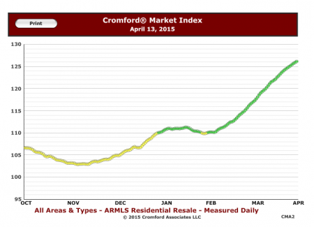 Cromford Market Index- 6 month history