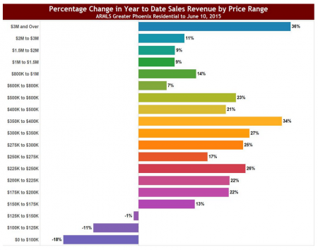 YTD Change in Sales Revenue