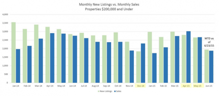 Monthly New Listings vs. Sales