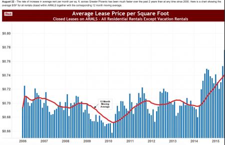 Cromford Chart- PHX Metro Avg Lease $/SF