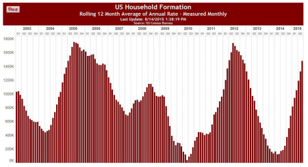 US Household Formation- 8/2015