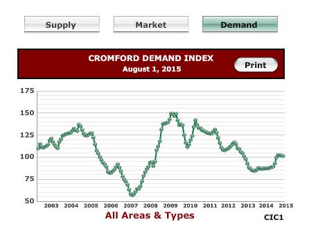 Cromford Report Buyer Demand Index
