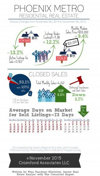 Novmber 2015 Cromford Report Infographic