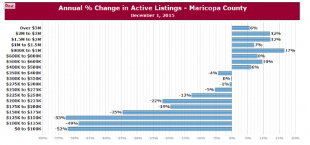 Annual % Change in Active Listings- Maricopa County