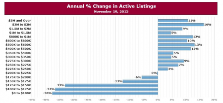 Annual % Change in Active Listings