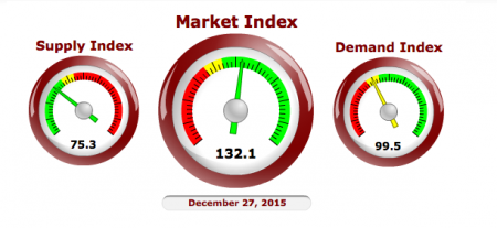 Cromford Market Index- 12/27/15