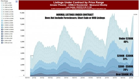 Listings Under Contract by Price Range