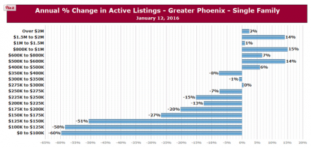 Phoenix Active Listing Counts