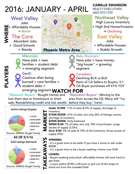 Jan-April 2016: Metro Phoenix Real Estate Infographic