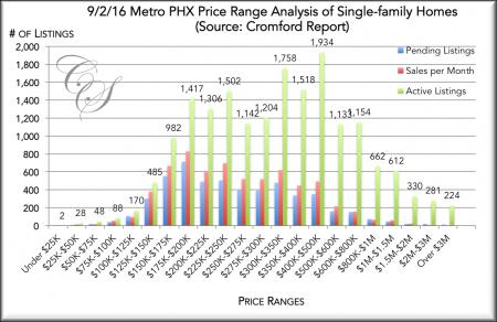 09/02/16 Analysis of Single-family Metro Phx Houses