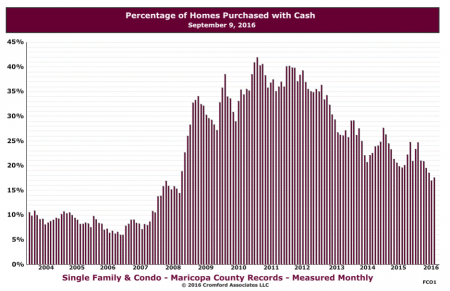 Percentage of Metro Phoenix Homes Purchased with Cash