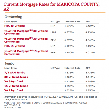 3/23/17 - Wells Fargo Mortgage Rate Sheet