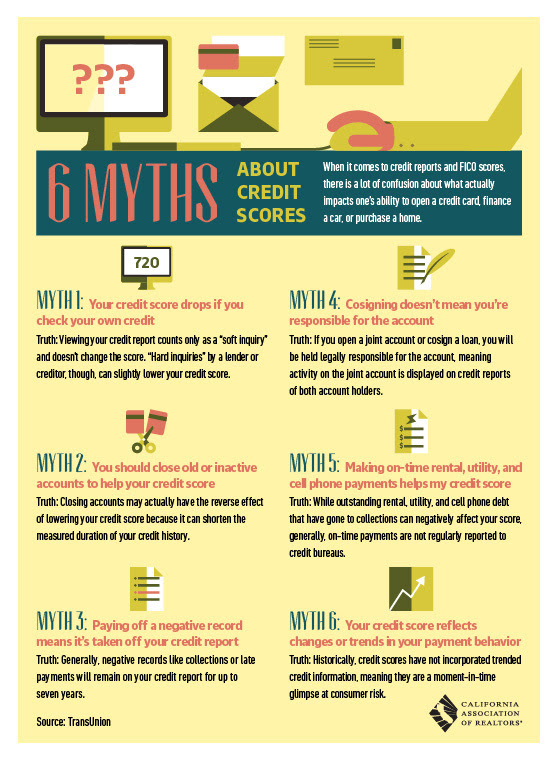 6 Myths about your credit score