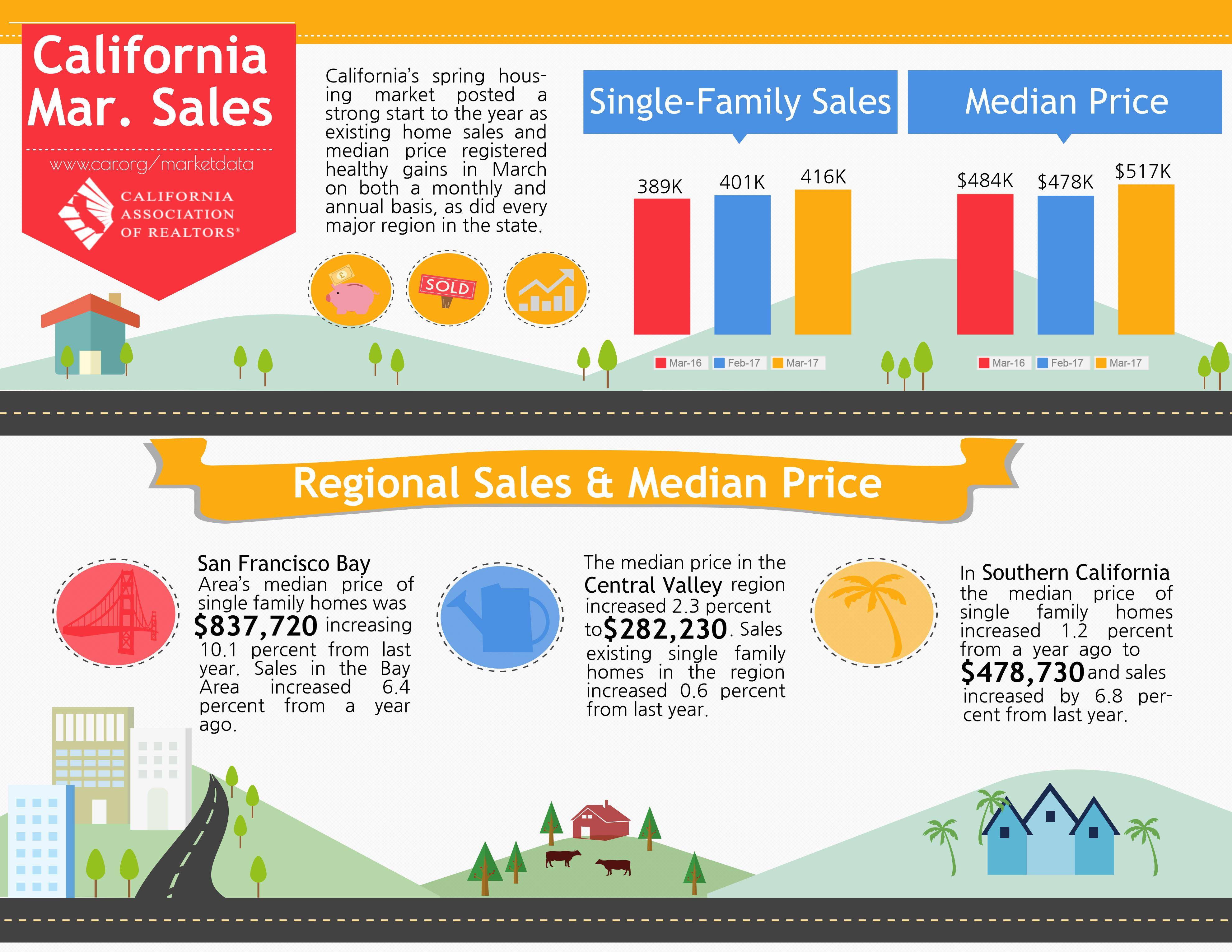 California Real Estate Report 2017 March