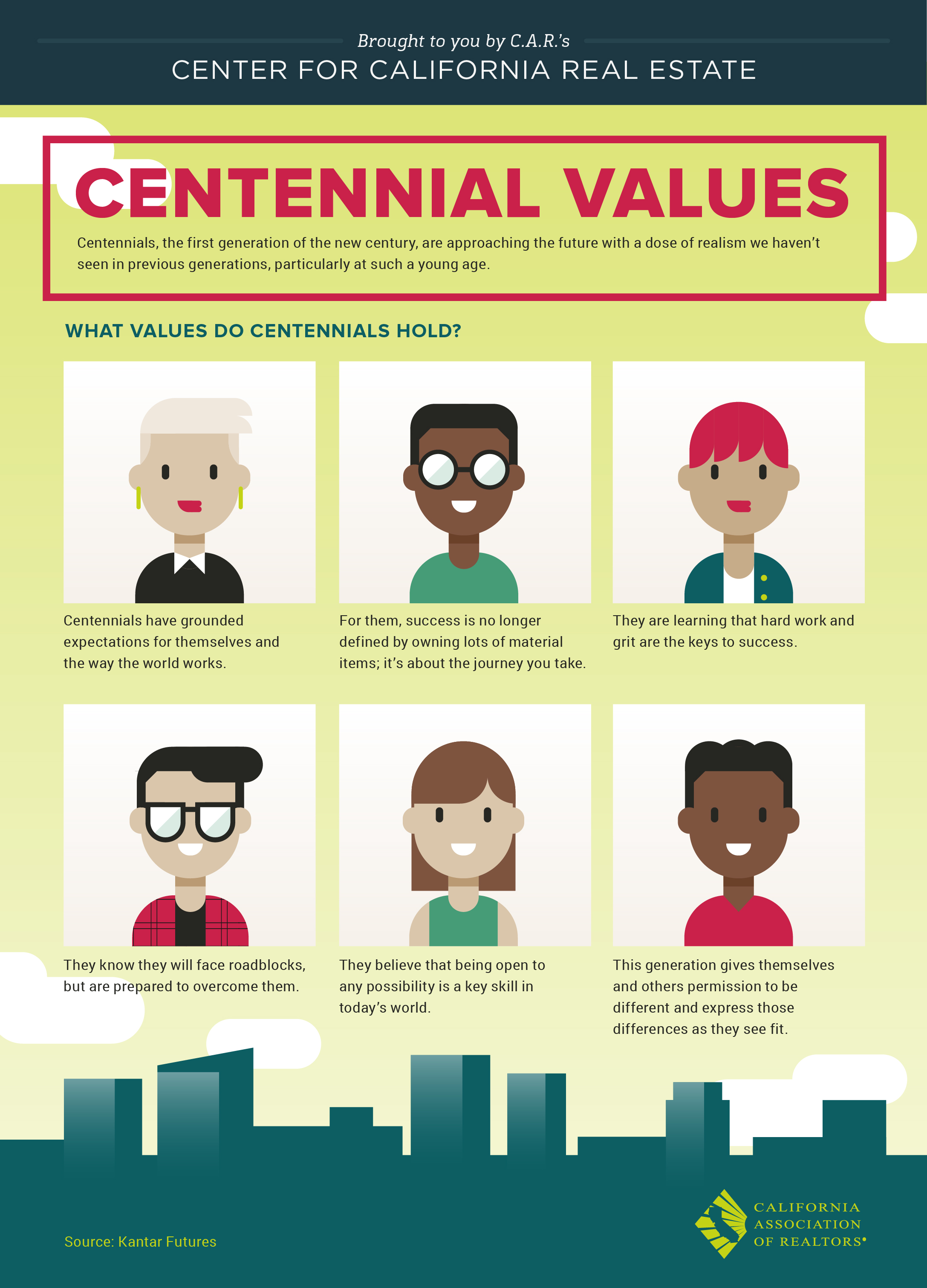 Centennial Generation Values
