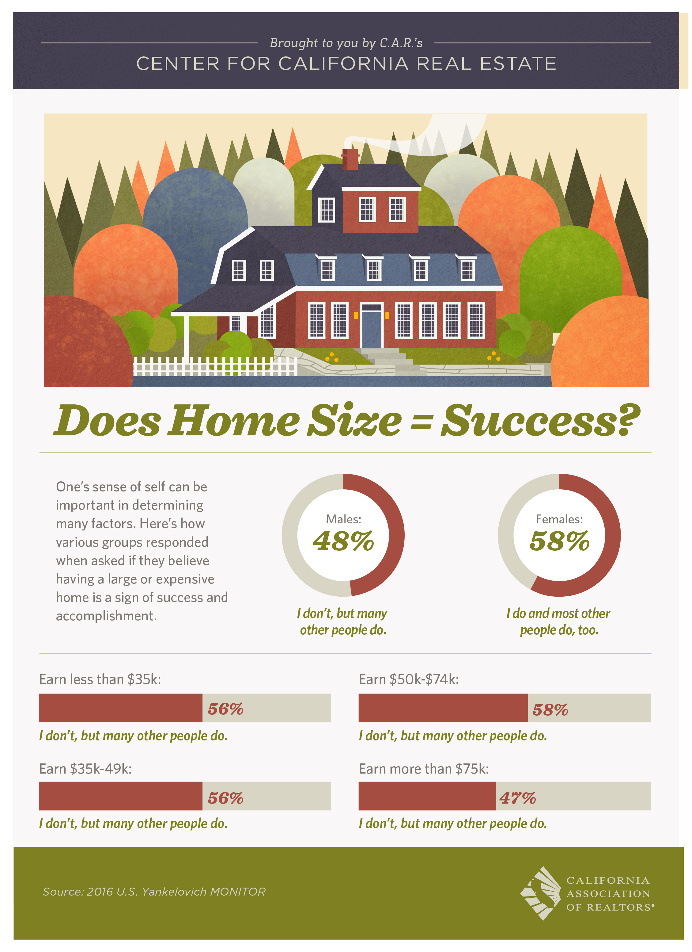 Does the size of the home you own equal success