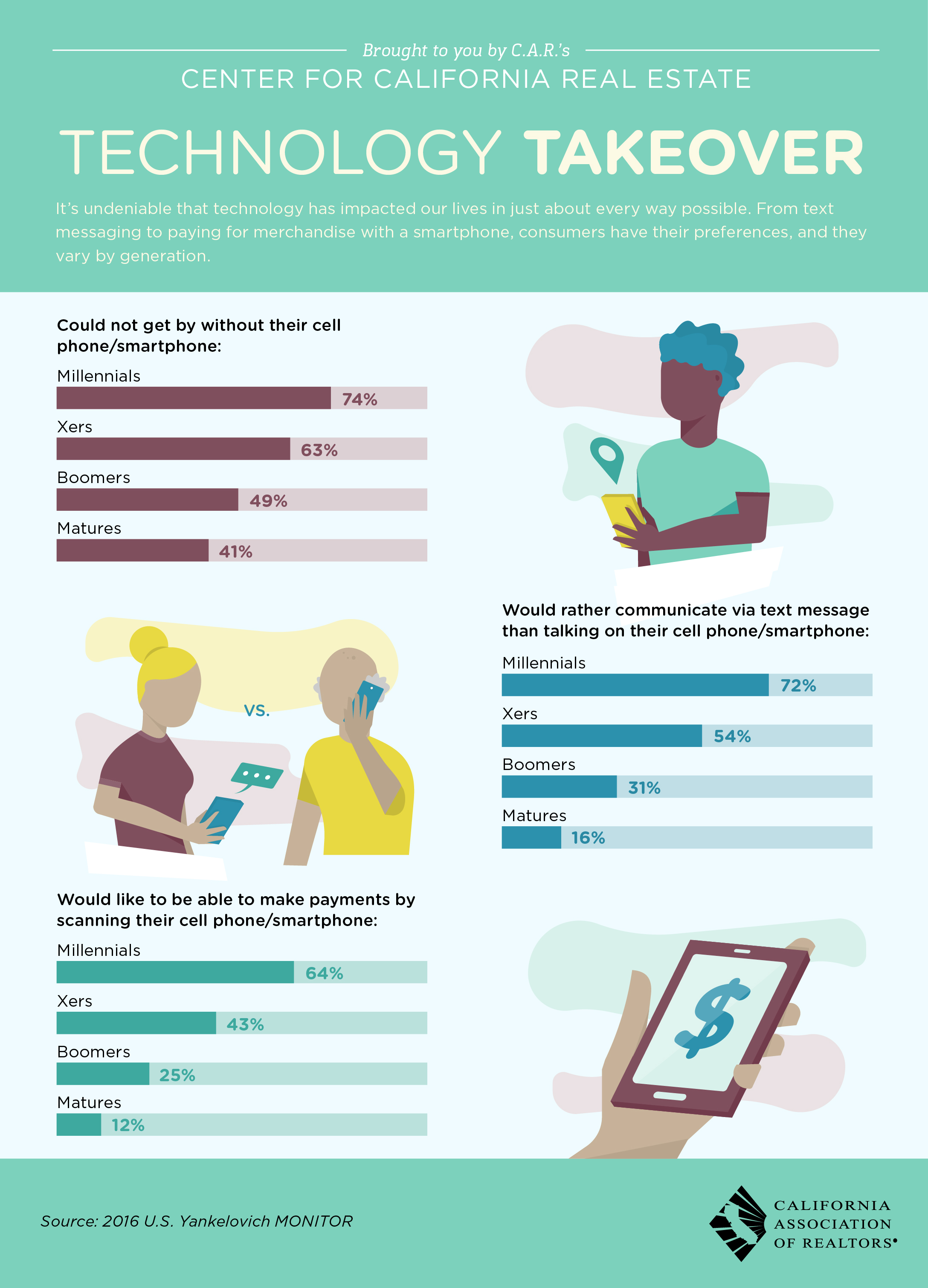 Technology use by generation