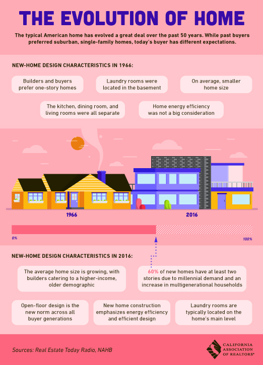 The Evolution of the Home in San Diego