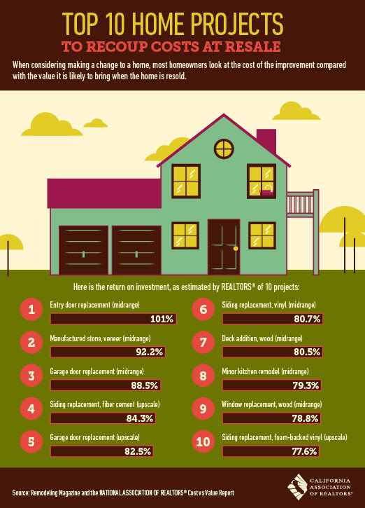 Top 10 home projects to recoup costs at resale for Best housing projects