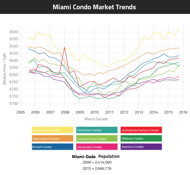 Miami condo prices