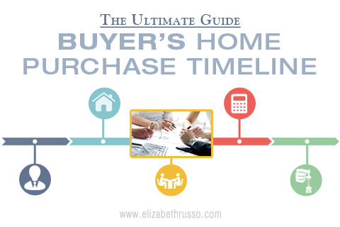 Home Purchasing Process and Timeframe for Buyers