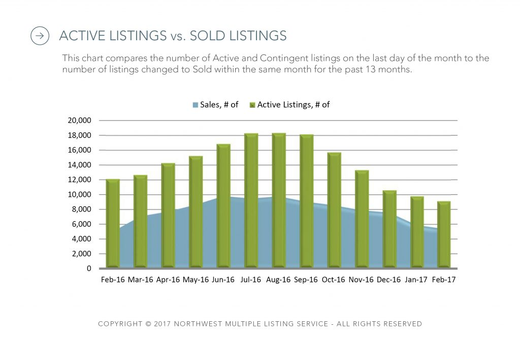 NWMLS - Active Listings vs Sold Listings Feb 2017