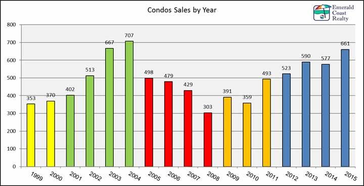 2015 condo sales