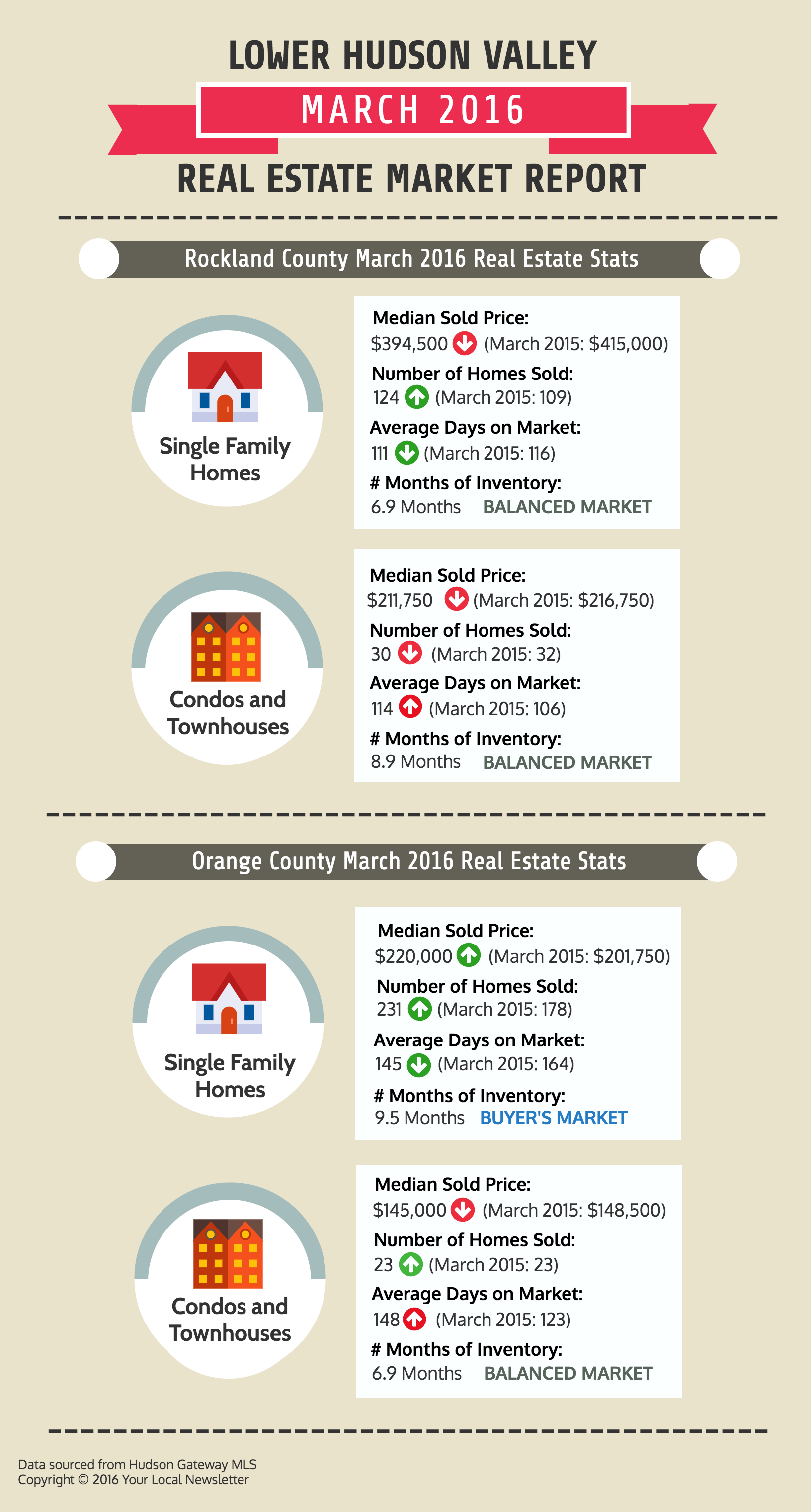 Westchester and Putnam County March 2016 Real Estate Trends