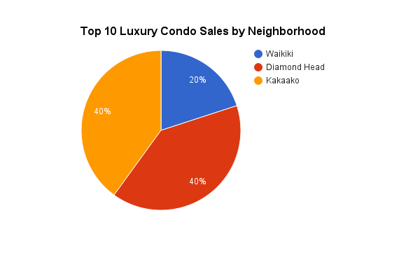 Top 10 Luxury Condos Sales on Oahu in 2014