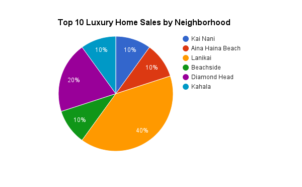 Top 10 Luxury Home Sales on Oahu in 2014
