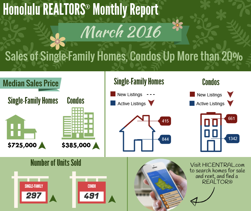 March Sales Stats on Oahu