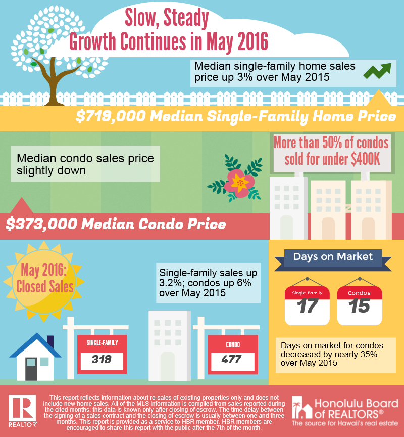HBR Sales Stats for May 2016