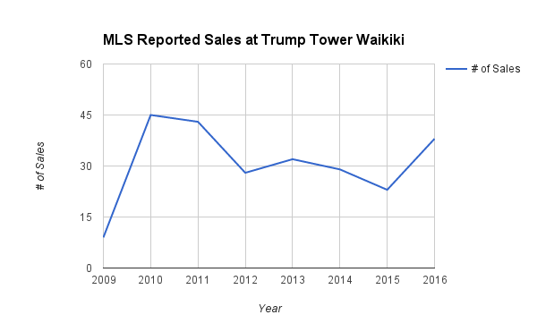 MLS Sales of Trump Tower Waikiki 2009-2016