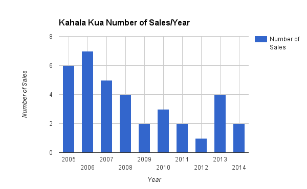 Kahala Kua Home Sale per Year