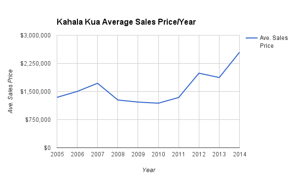 Kahala Kua Sales Prices from 2005-2014