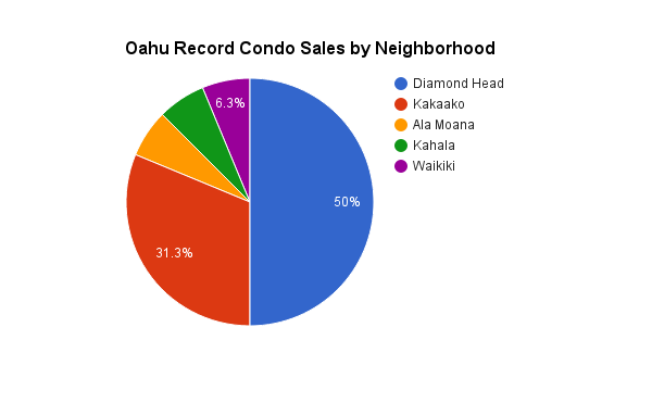 Oahu Luxury Condo Sales by Neighborhood